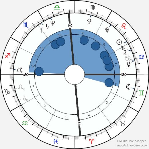 Véronique Brisset wikipedia, horoscope, astrology, instagram