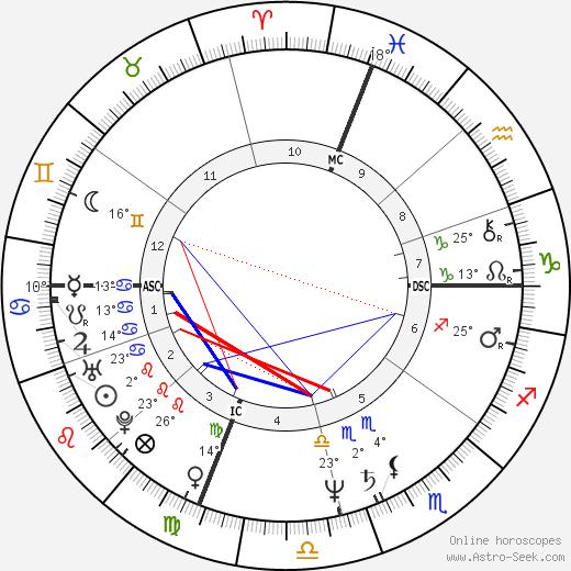 Vitas Gerulaitis birth chart, biography, wikipedia 2019, 2020