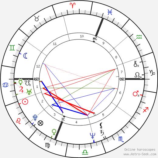 Витас Герулайтис Vitas Gerulaitis день рождения гороскоп, Vitas Gerulaitis Натальная карта онлайн