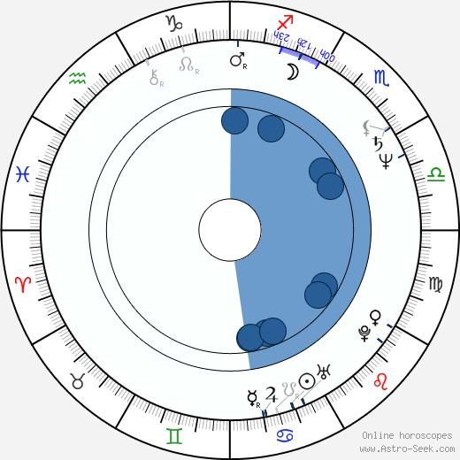 Zbigniew Rucinski wikipedia, horoscope, astrology, instagram