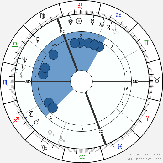 Alex Hill wikipedia, horoscope, astrology, instagram