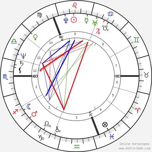 Alex Hill tema natale, oroscopo, Alex Hill oroscopi gratuiti, astrologia