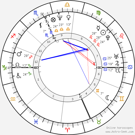 Archie Griffin birth chart, biography, wikipedia 2018, 2019