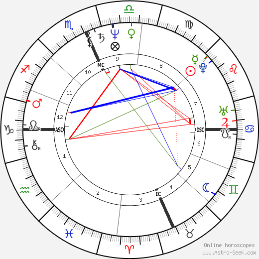 Archie Griffin astro natal birth chart, Archie Griffin horoscope, astrology