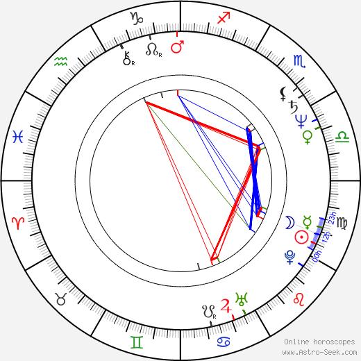 Barry Wiggins birth chart, Barry Wiggins astro natal horoscope, astrology