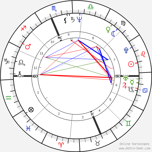 Basil T Fearrington Birth Chart Horoscope Date Of Birth Astro