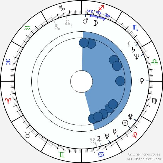 Bozena Stryjkówna wikipedia, horoscope, astrology, instagram