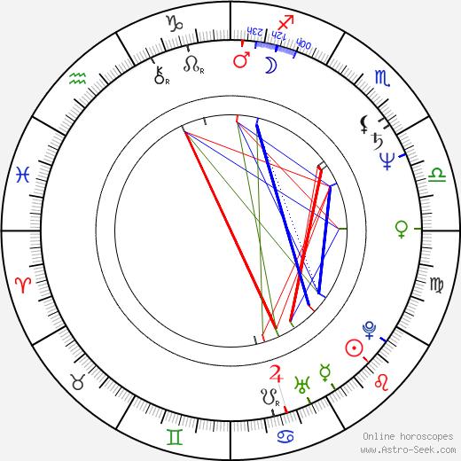 Bozena Stryjkówna birth chart, Bozena Stryjkówna astro natal horoscope, astrology