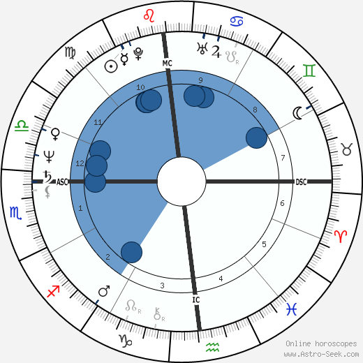 Bruce Berenyi horoscope, astrology, sign, zodiac, date of birth, instagram