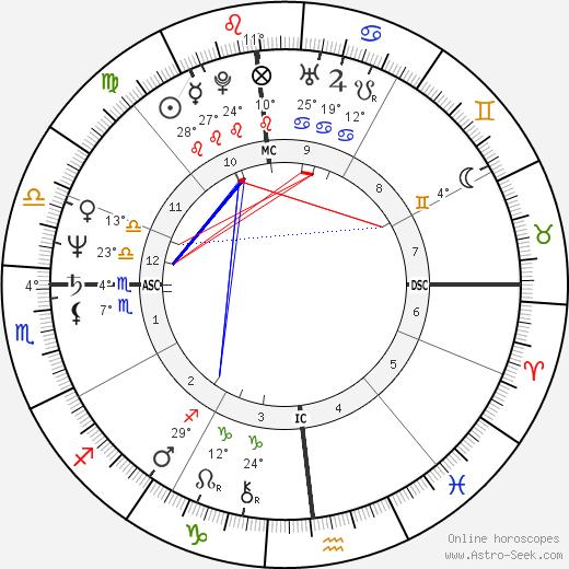 Bruce Berenyi birth chart, biography, wikipedia 2018, 2019