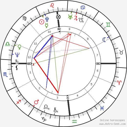 Bruce Berenyi astro natal birth chart, Bruce Berenyi horoscope, astrology