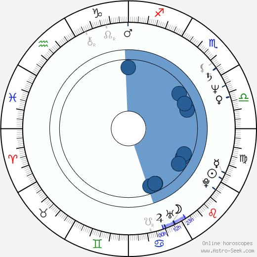 Bruno Manser wikipedia, horoscope, astrology, instagram