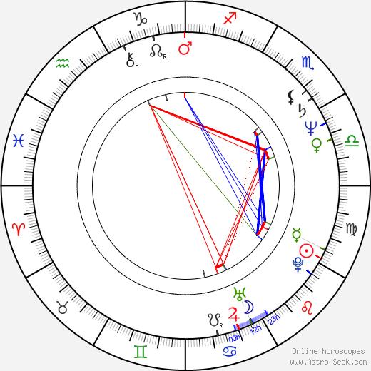 Bruno Manser tema natale, oroscopo, Bruno Manser oroscopi gratuiti, astrologia