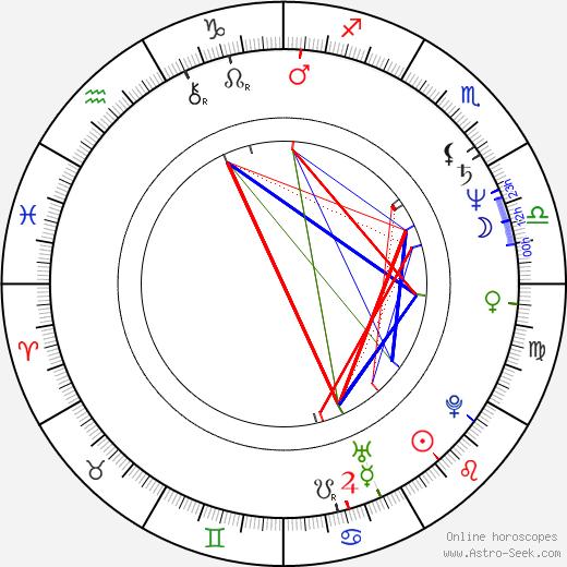Dorottya Udvaros astro natal birth chart, Dorottya Udvaros horoscope, astrology
