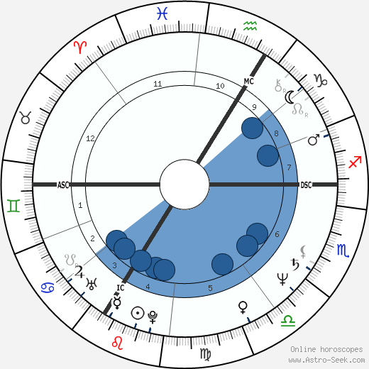 François Hollande wikipedia, horoscope, astrology, instagram