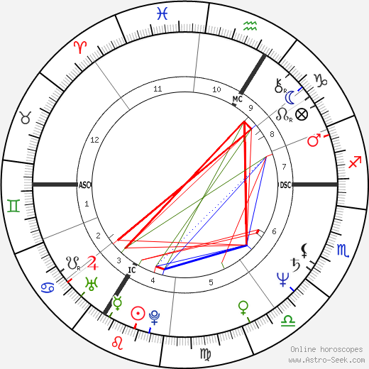 François Hollande astro natal birth chart, François Hollande horoscope, astrology