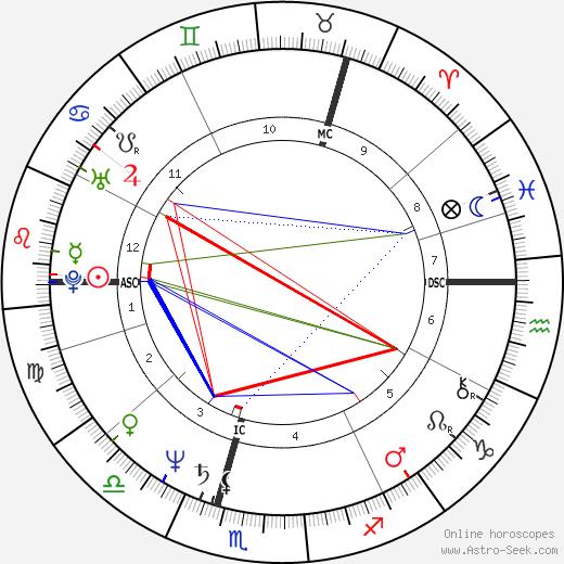 Джордж Галлоуэй George Galloway день рождения гороскоп, George Galloway Натальная карта онлайн
