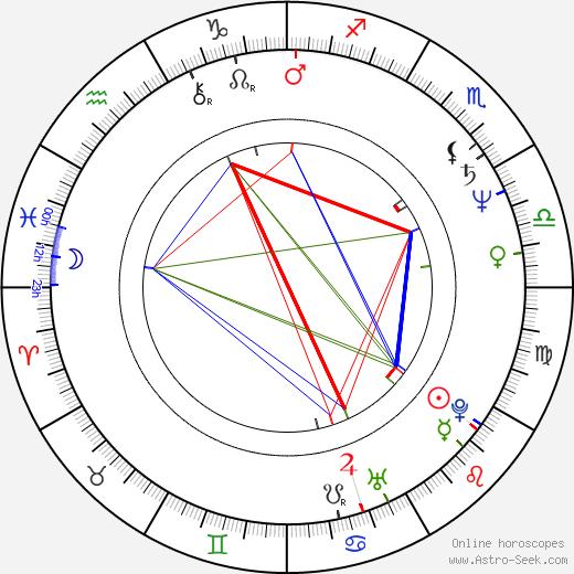 James Cameron tema natale, oroscopo, James Cameron oroscopi gratuiti, astrologia
