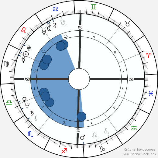 James Robert Wallace wikipedia, horoscope, astrology, instagram