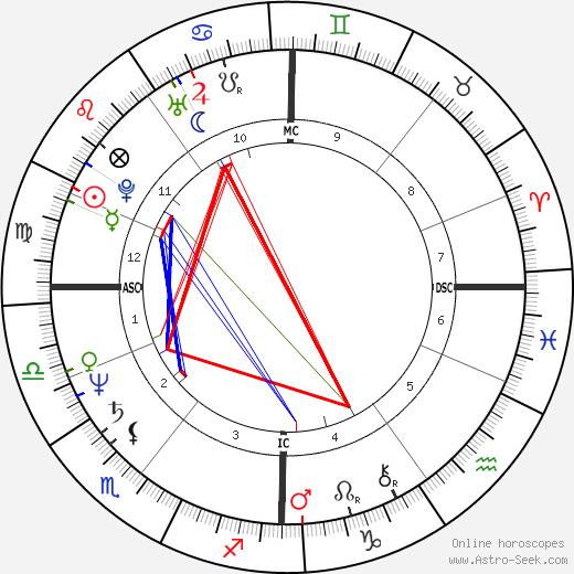 James Robert Wallace tema natale, oroscopo, James Robert Wallace oroscopi gratuiti, astrologia