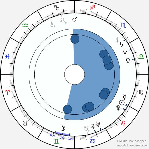Jay Patterson wikipedia, horoscope, astrology, instagram