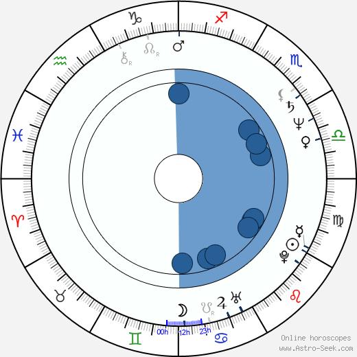 Jeannie Elias wikipedia, horoscope, astrology, instagram