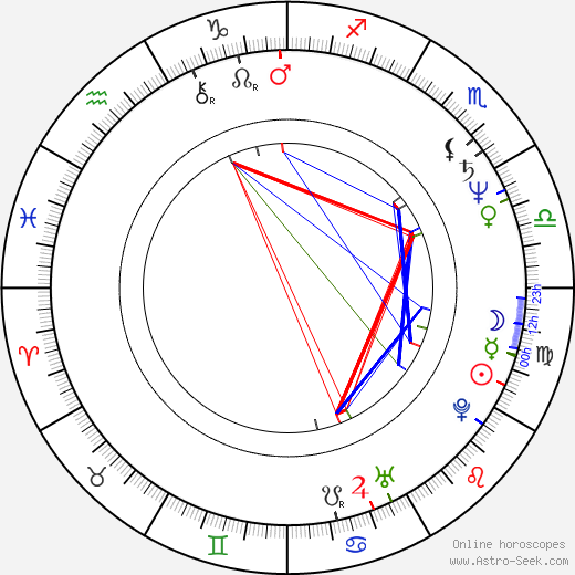 Jeff Austin birth chart, Jeff Austin astro natal horoscope, astrology