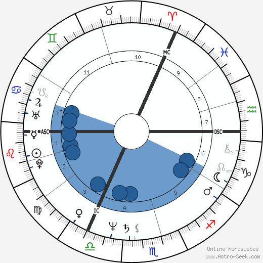Joe Jackson wikipedia, horoscope, astrology, instagram