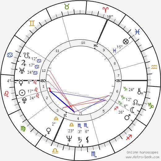Joe Jackson birth chart, biography, wikipedia 2018, 2019