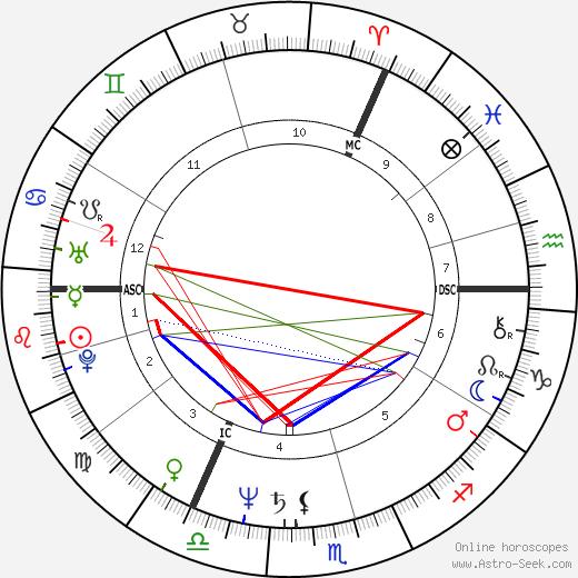 Joe Jackson astro natal birth chart, Joe Jackson horoscope, astrology