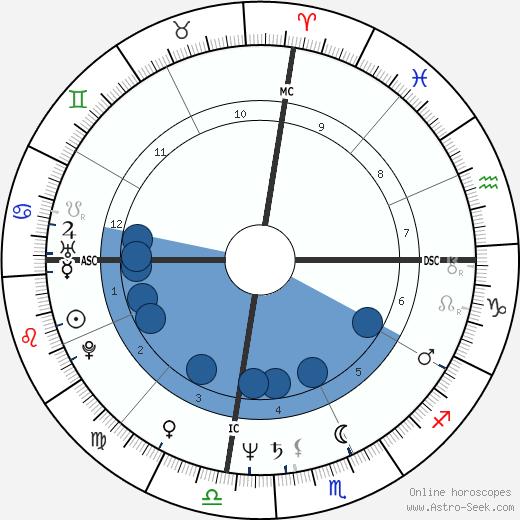 Jonathan Pollard wikipedia, horoscope, astrology, instagram