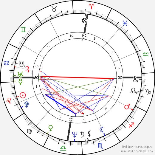 Джонатан Поллард Jonathan Pollard день рождения гороскоп, Jonathan Pollard Натальная карта онлайн