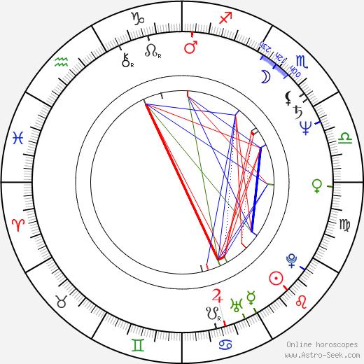 Jukka-Pekka Palo astro natal birth chart, Jukka-Pekka Palo horoscope, astrology