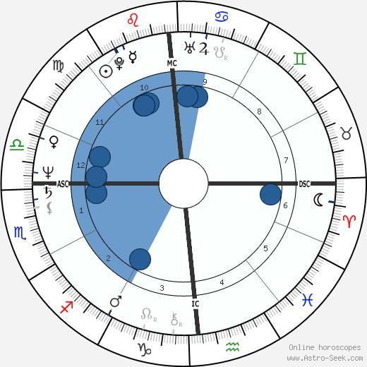 Laura Bernieri wikipedia, horoscope, astrology, instagram