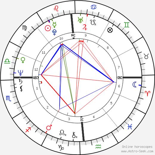 Laura Bernieri birth chart, Laura Bernieri astro natal horoscope, astrology