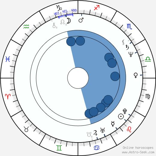 Lina Polito wikipedia, horoscope, astrology, instagram