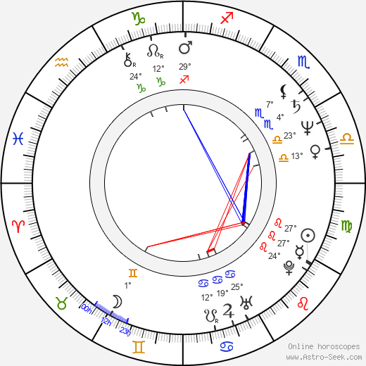 Lucie Bělohradská birth chart, biography, wikipedia 2020, 2021