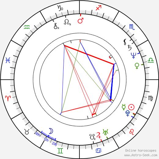 Lucie Bělohradská tema natale, oroscopo, Lucie Bělohradská oroscopi gratuiti, astrologia