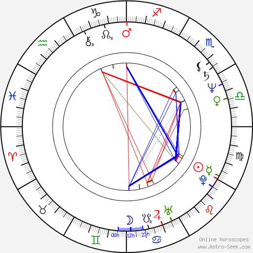 Marc Vann birth chart, Marc Vann astro natal horoscope, astrology