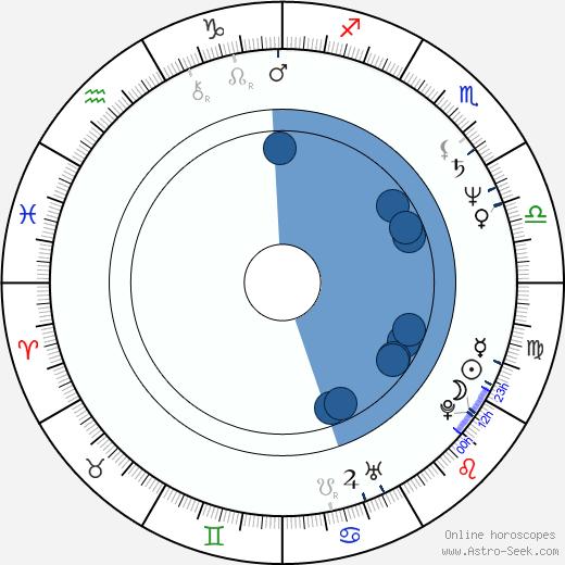 Norman Bernard wikipedia, horoscope, astrology, instagram