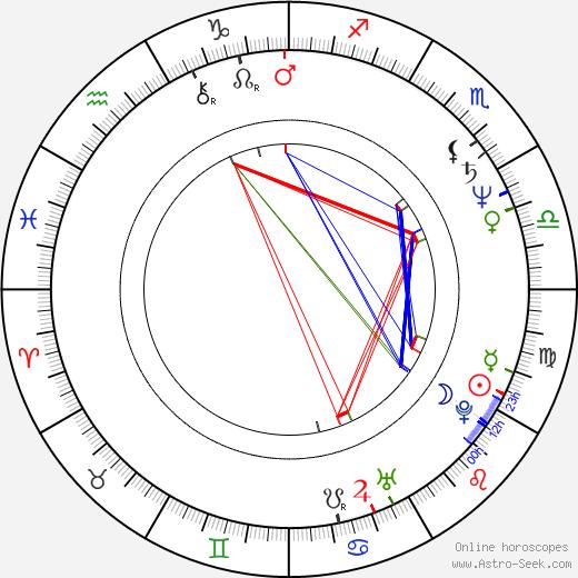 Norman Bernard birth chart, Norman Bernard astro natal horoscope, astrology