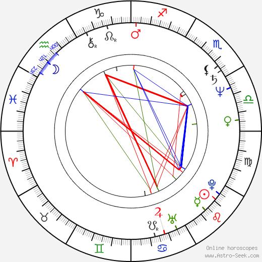 Razvan Vasilescu birth chart, Razvan Vasilescu astro natal horoscope, astrology