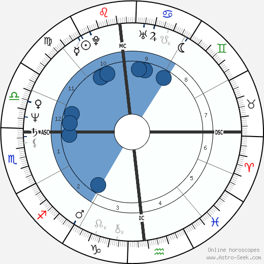 Richard Sharpe wikipedia, horoscope, astrology, instagram