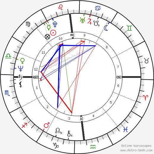 Richard Sharpe день рождения гороскоп, Richard Sharpe Натальная карта онлайн