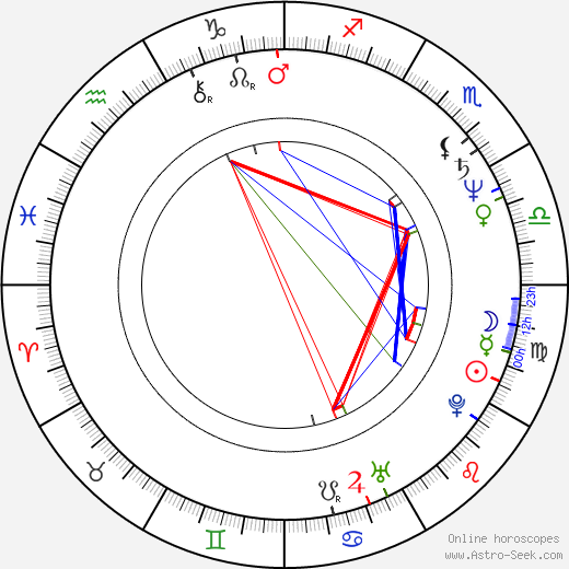 Roger McKeen astro natal birth chart, Roger McKeen horoscope, astrology