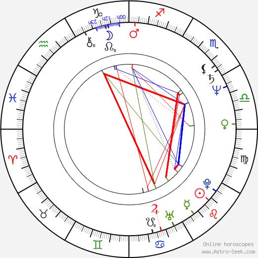 Roland Reber birth chart, Roland Reber astro natal horoscope, astrology