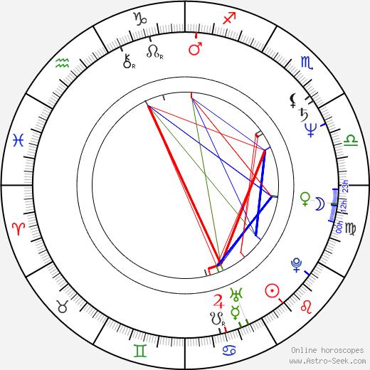 Sammy McIlroy birth chart, Sammy McIlroy astro natal horoscope, astrology