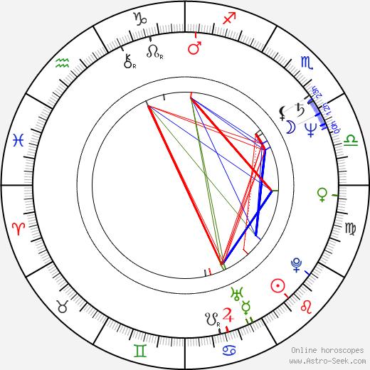 Ueli Steiger день рождения гороскоп, Ueli Steiger Натальная карта онлайн
