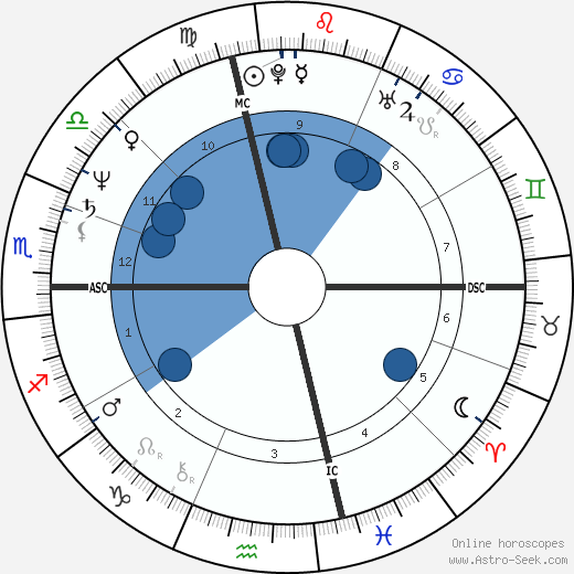 Umberto Guidoni horoscope, astrology, sign, zodiac, date of birth, instagram