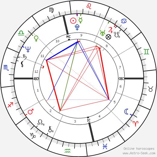 Umberto Guidoni tema natale, oroscopo, Umberto Guidoni oroscopi gratuiti, astrologia